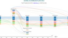 De markt van aluminium in kaart