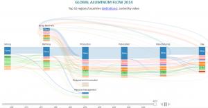 Diagram aluminium